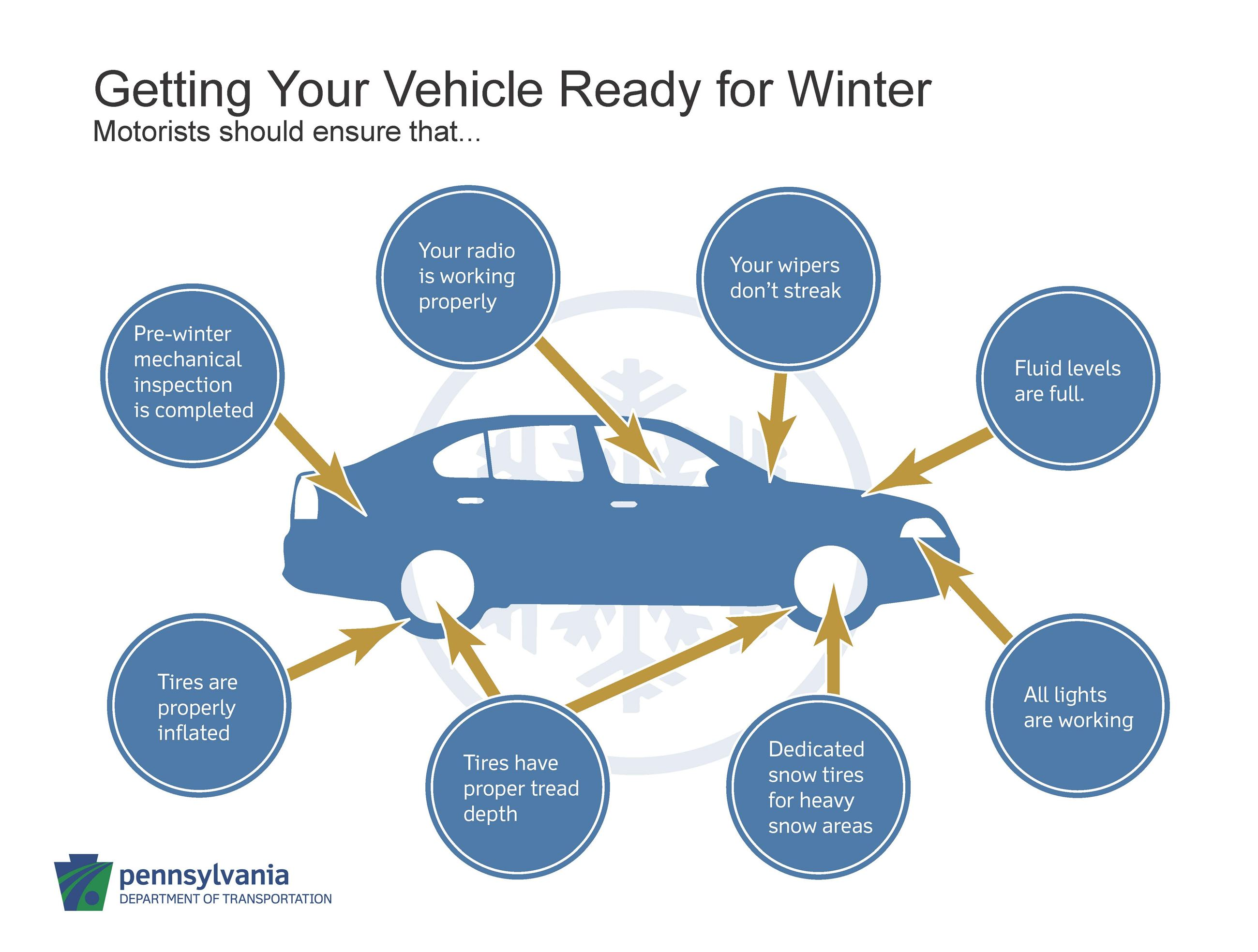 Get Vehicle Ready